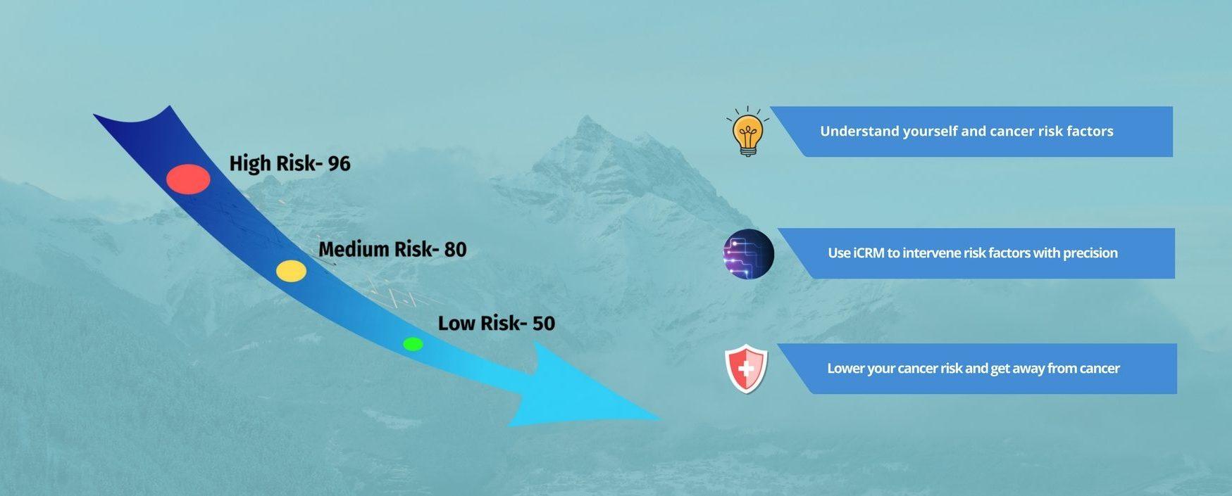 lower cancer risk