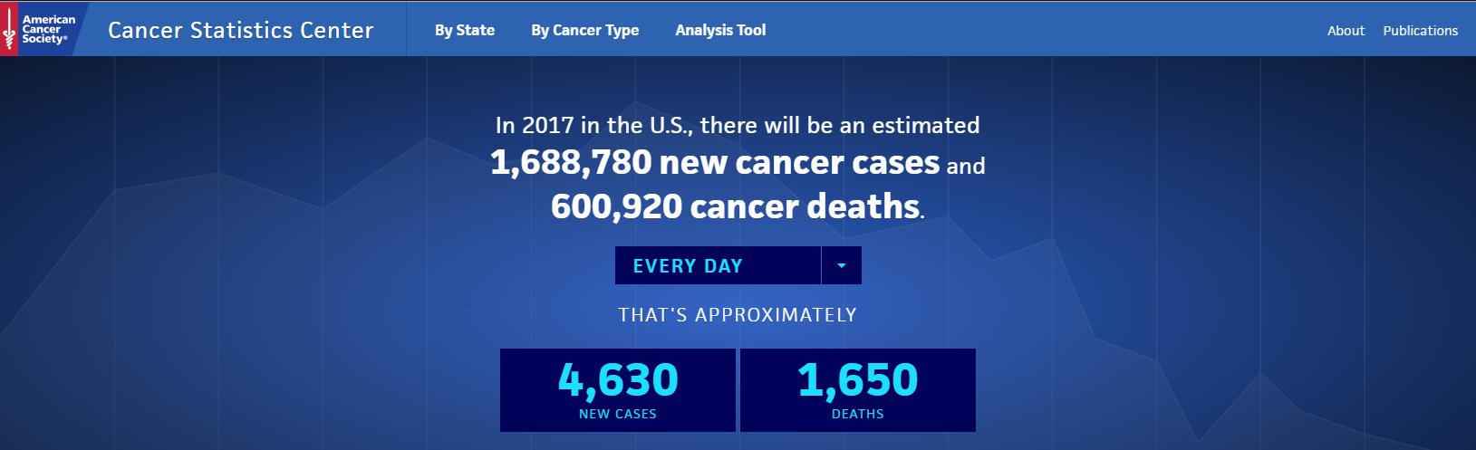 Cancer Crisis Statistics